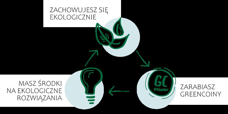 Schemat Greencoin